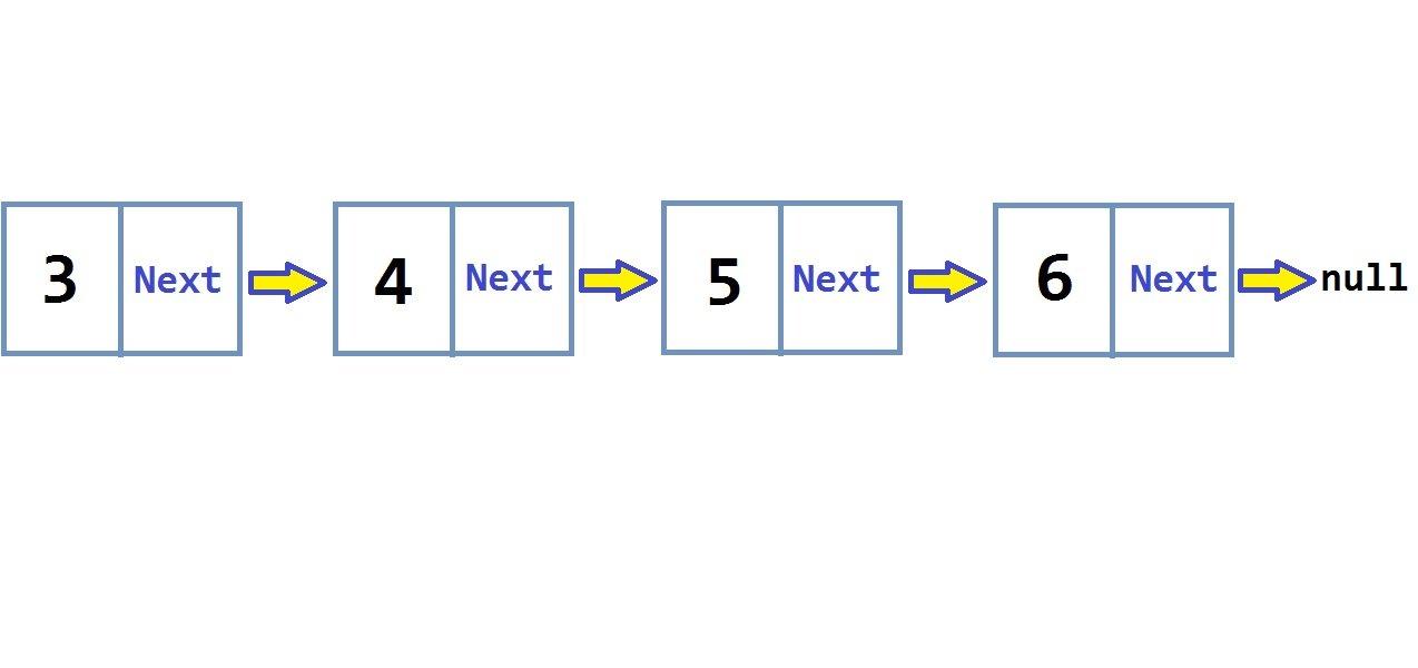 ilustrasi linked list