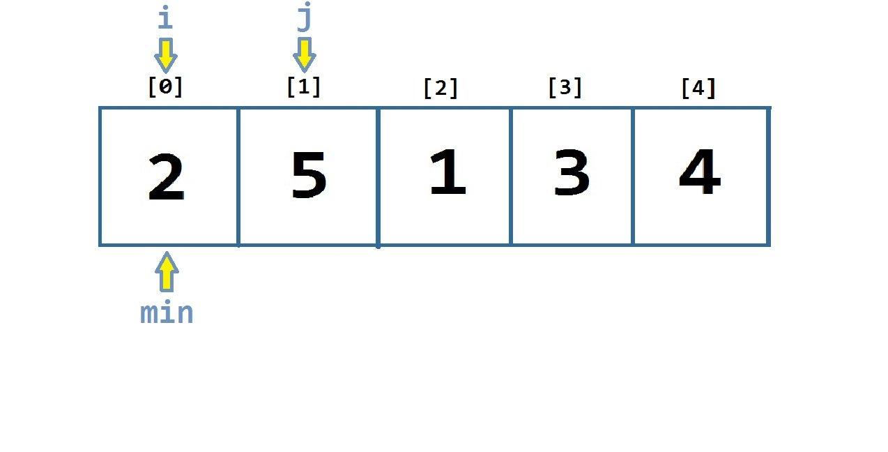 Selection Sort in C#